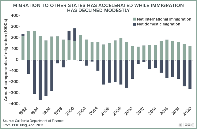 figure - Migration to Other States Has Accelerated While Immigration Has Declined Modestly