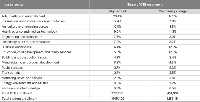 table - Enrollment in CTE programs varies across institutions and industry sectors