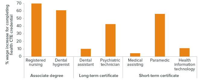 figure - Many CTE Credentials in Health Lead to Wage Gains, but Benefits Vary Across Programs