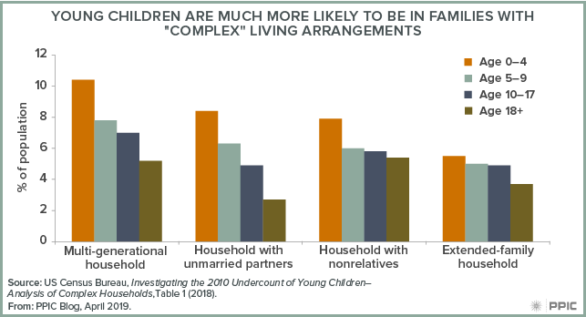"figure - Young Children Are Much More Likely To Be in Families with ""Complex"" Living Arrangements"