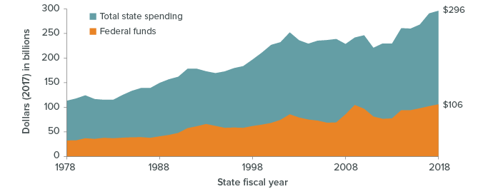 figure - Federal dollars account for more than a third of total state spending