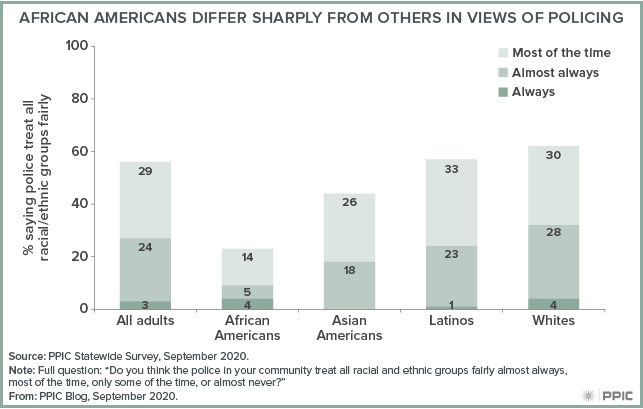 Figure - African Americans Differ Sharply from Others in Views of Policing