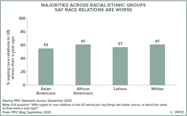 Figure - Majorities across Racial/Ethnic Groups Say Race Relations Are Worse