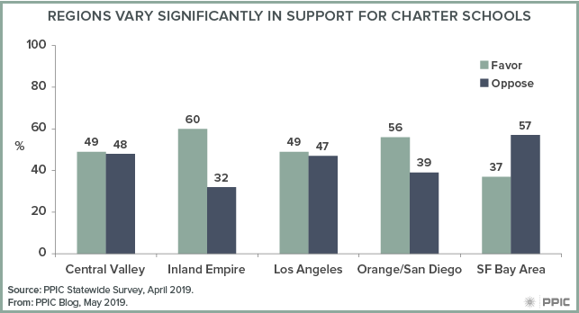 figure 1 - Regions Vary Significantly in Support for Charter Schools