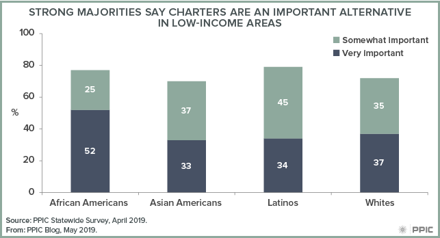 figure 2 - Strong Majorities Say Charters Are an Important Alternative in Low-income Areas