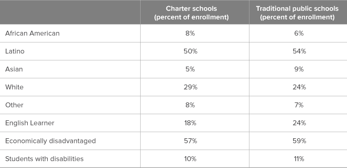 Table 1. Charter school students are more likely to be white or African American, less likely to be Latino or Asian