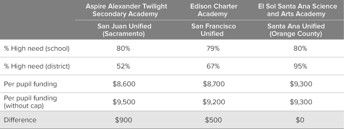 Table 3. The local district can have a major impact on charter school funding