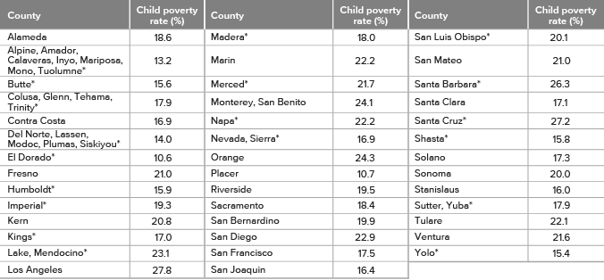 Table - Child poverty rates vary widely across California's counties