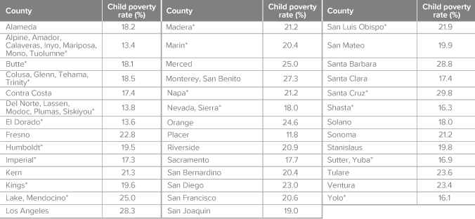 figure - Child poverty rates vary widely across California's counties
