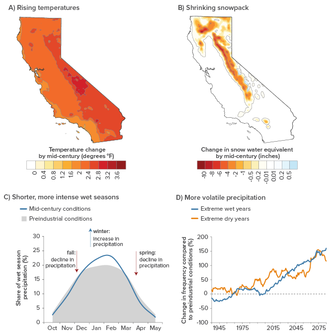 figure - Climate Change Will Affect Temperatures, Snowpack, and Seasonal and Yearly Precipitation Patterns
