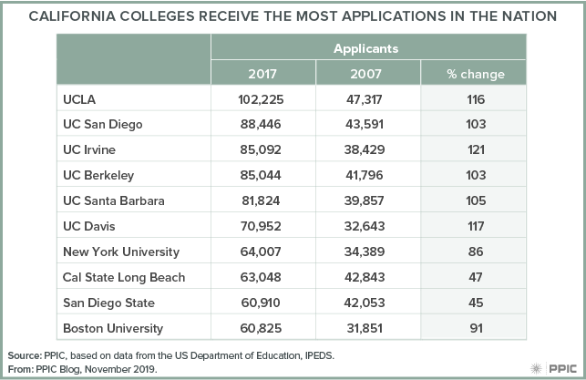 table - California Colleges Receive the Most Applications in the Nation