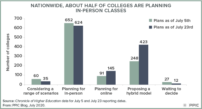 figure - Nationwide, about Half of Colleges Are Planning In-Person Classes