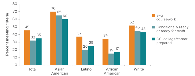 figure - college readiness varies across racial/ethnic groups