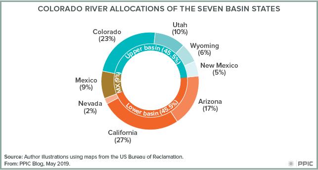 figure - Colorado River Allocations of the Seven Basin States