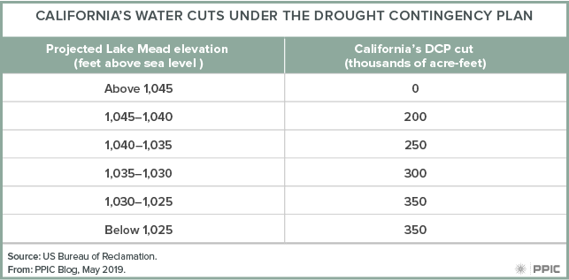 table - California's Water Cuts Under the Drought Contingency Plan
