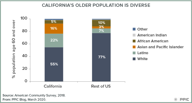 figure - California's Older Population Is Diverse