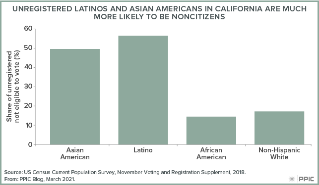 figure - Unregistered Latinos and Asian Americans in California Are Much More Likely To Be Noncitizens