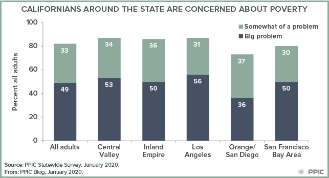 figure - Californians around the State Are Concerned about Poverty