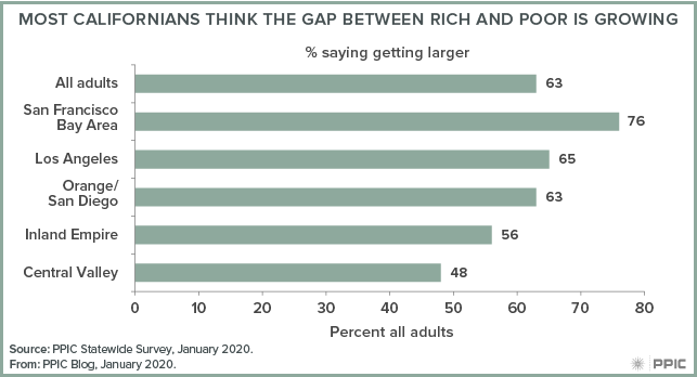 figure - Most Californians Think the Gap between Rich and Poor Is Growing