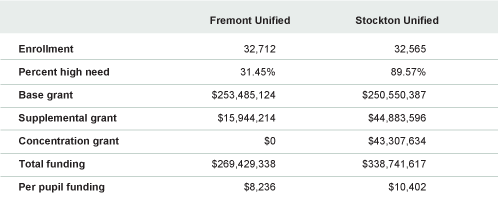 Table 1. LCFF Grants Can Vary Greatly Among Districts of Similar Size