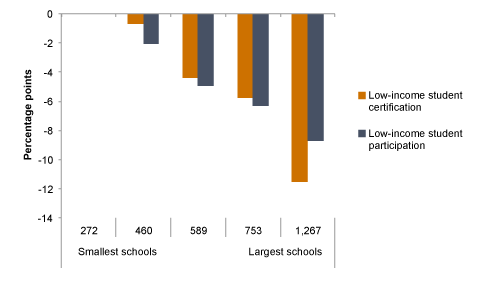 Figure 4. School Lunch Enrollment and Participation Among Low-Income Students is Higher in Smaller Schools