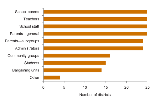 Figure 1. School staff and parents participated in lcap planning in all sample districts