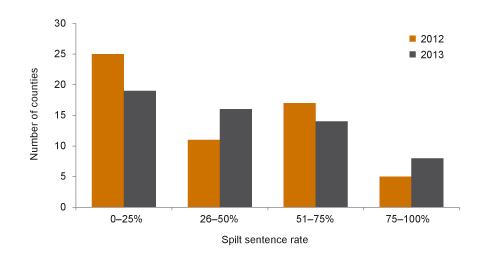 Split sentencing is uneven across counties