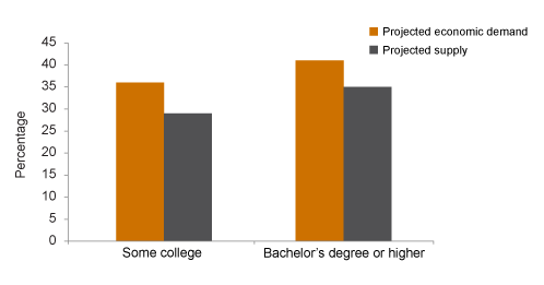 WHY CANT COLLEGE GRADUATES find jobs. not enough skill?