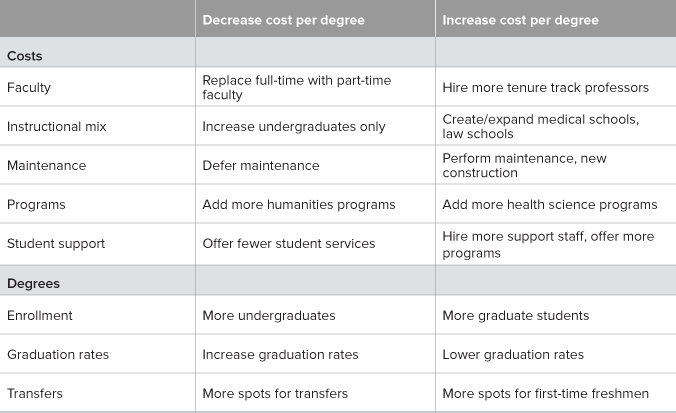 Table 1. Costs per degree can be affected by many elements