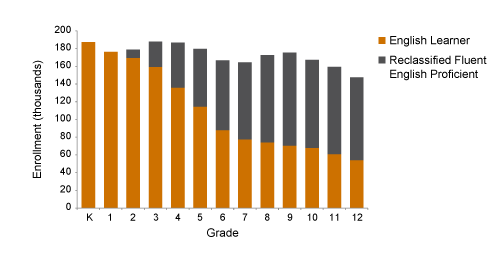 Figure 2: English learners and reclassified fluent english proficient students by grade