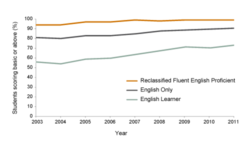Figure 4: ELs Are Less Likely to Score Basic and above on the English Language Arts California standards test
