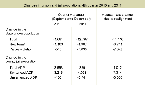 Map Of California Prisons.Capacity Challenges In California S Jails Public Policy