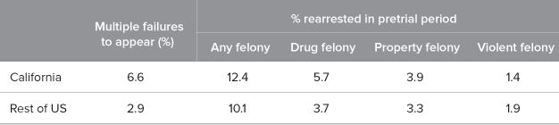 Pretrial Detention and Jail Capacity in California - Public Policy