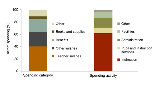 School District Spending can be Broken Down By Category or Activity