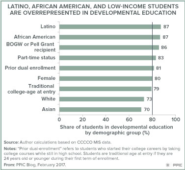 Equity and Remedial Education at Community Colleges - Public