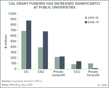 Figure: Cal grant funding has increased significantly at public univerisities