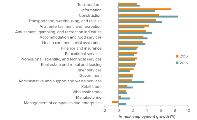 The California Economy: Employment Update - Public Policy