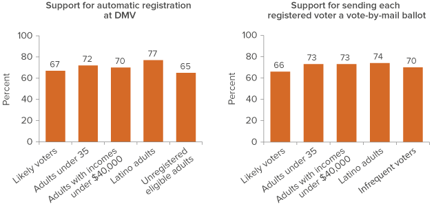 Figure 3: Measures to boost voter participation