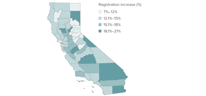Sources Us Census Current Population Survey November 2014 Supplement Estimates Of Current Registration Rates By Demographic Categories California