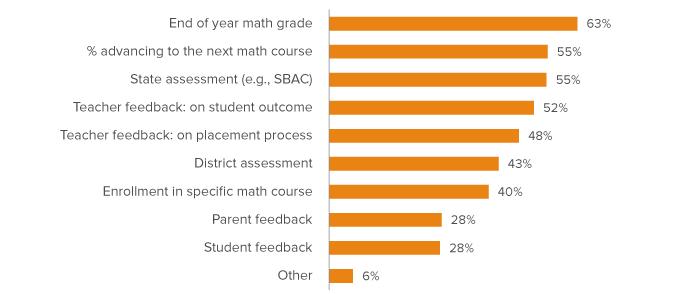 Math Placement in California's Public Schools - Public