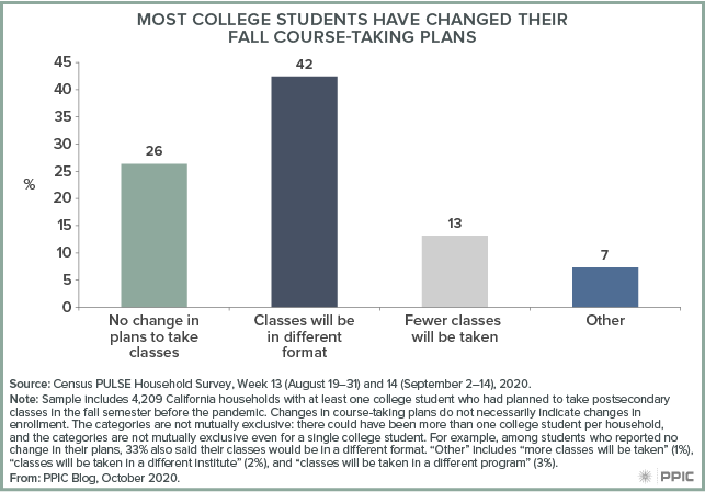 figure - Most College Students Have Changed Their Fall Course-Taking Plans