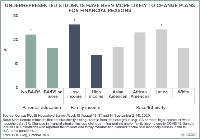 figure - Underrepresented Students Have Been More Likely To Change Plans for Financial Reasons
