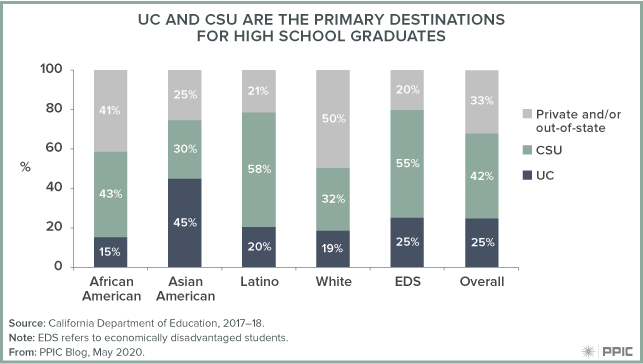 figure - UC and CSU Are the Primary Destinations for High School Graduates