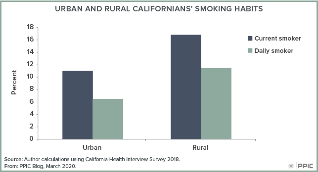 figure - Urban and Rural Californians' Smoking Habits