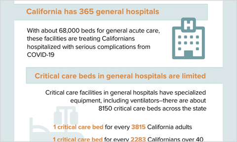 Featured image for Interactive: California Critical Care during COVID-19