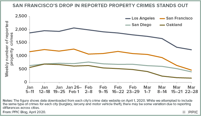 figure - San Francisco's Drop in Reported Property Crimes Stands Out