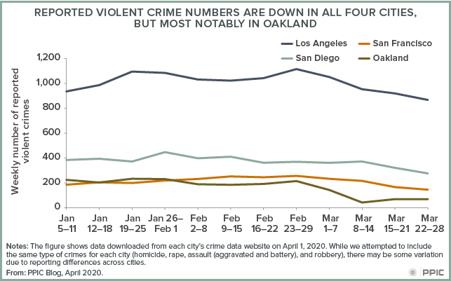 figure - Reported Violent Crime Numbers are Down in All Four Cities, But Most Notably in Oakland