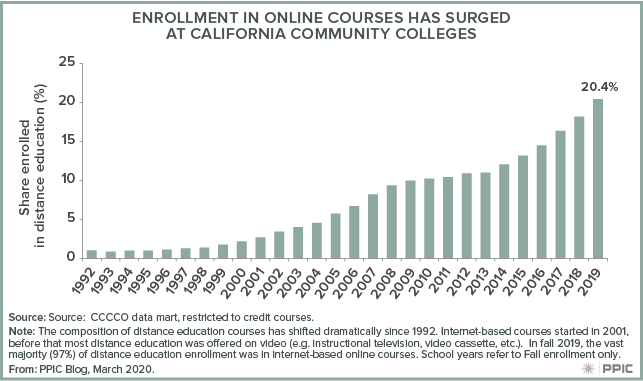 figure - Enrollment in Online Course Has Surged at California Community Colleges