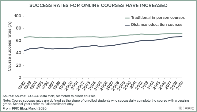 figure - Success Rates for Online Courses Have Increased