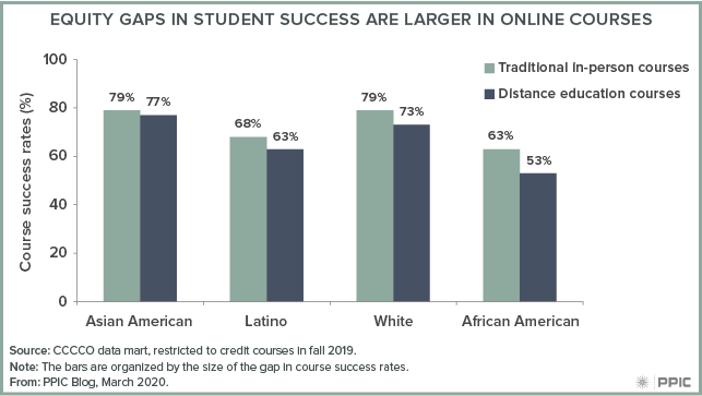 figure - Equity Gaps in Student Success Are Larger in Online Courses